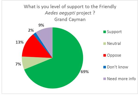 This graph, created by Oxitec, shows the level of support for the project.